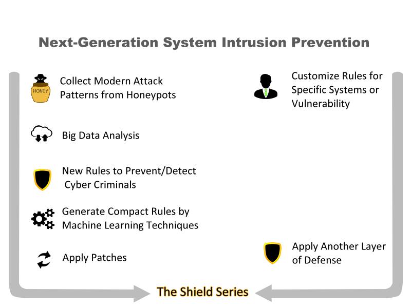 next-generation-system-intrusion-prevention